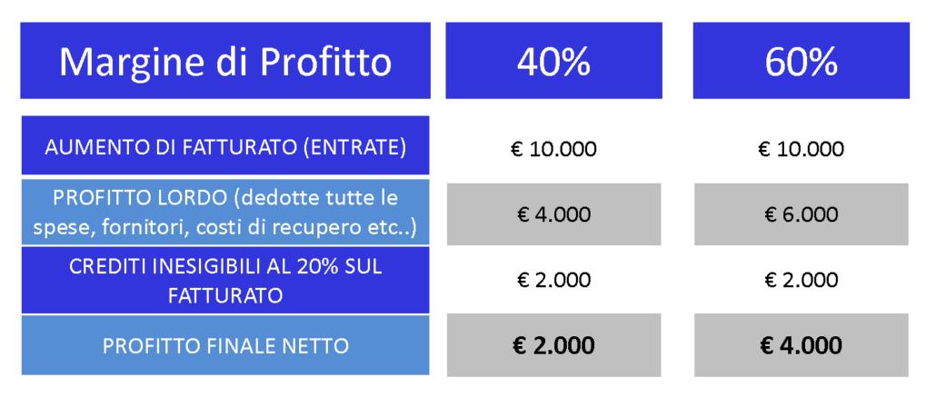 recupero-crediti-vincente-margine-di-profitto-studio-stefano-parisi